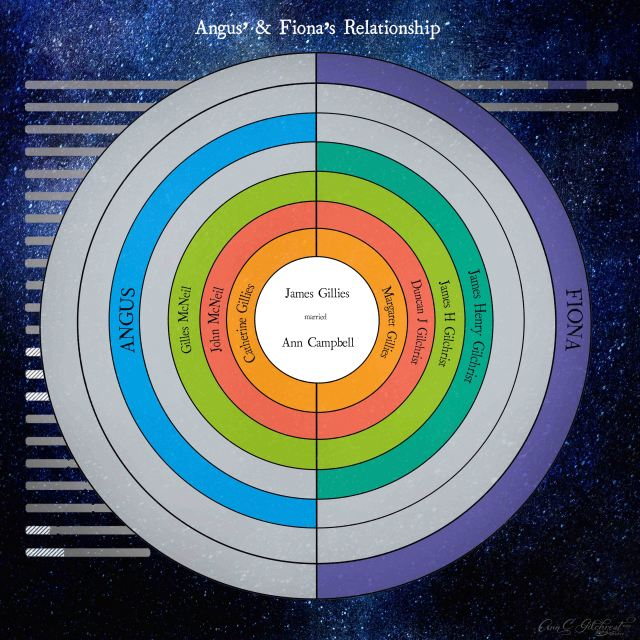 Circle Descendent Chart Angus & Fiona