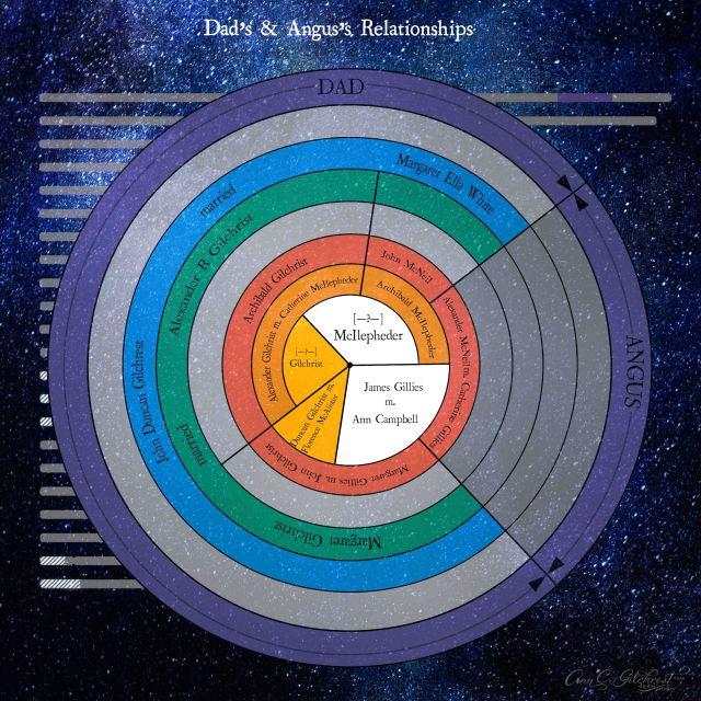 Circle Descendent Chart Dad & Angus